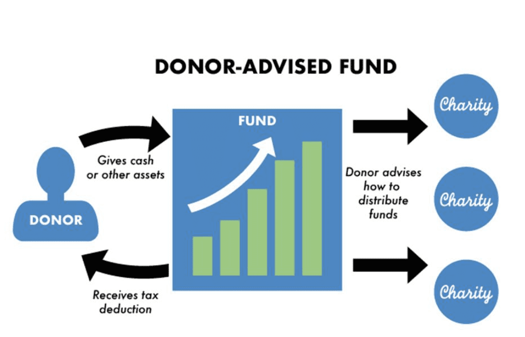 A donor-advised fund diagram.